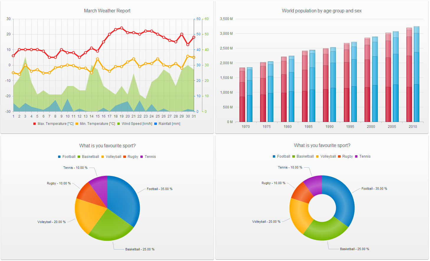 Display of 4 of Kendo UI's data visualizations